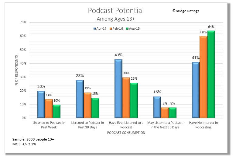 Podcast Listening - No interest 04.17.jpg