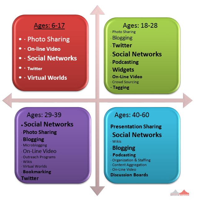 Soc Media Behaviors w logo.jpg