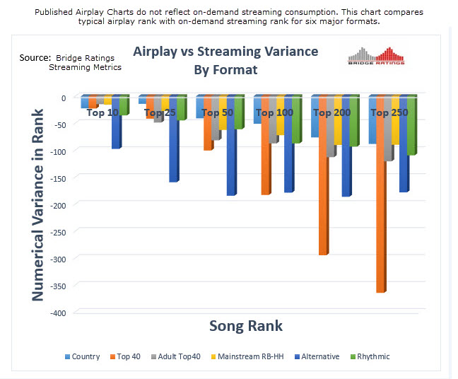 Bridge Ratings Format Rank Variances Airplay vs Streaming with comment.jpg