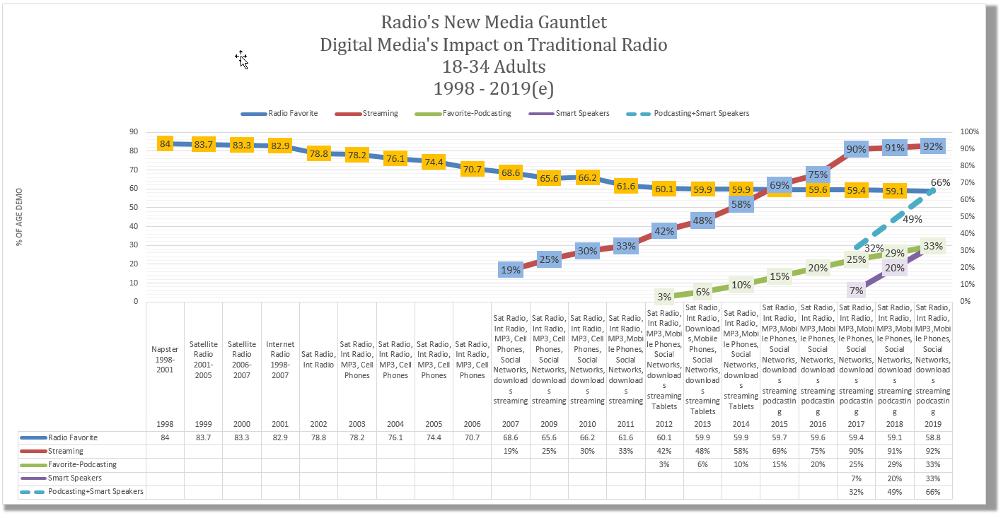 How to read: trend lines refer to the various media and their annual favoriteness percentages over time for 18-34 year olds. Radio was still a primary consumption platform in 1998 on the left side of the graph and over time has fallen to under 60% in 2018 saying they use radio as a primary source. On-demand streaming (red line) began significant growth in 2007 with the arrival of the iPhone with 19% of this age group saying it was their primary way to consume music. By 2019 this number will have risen to 92%.