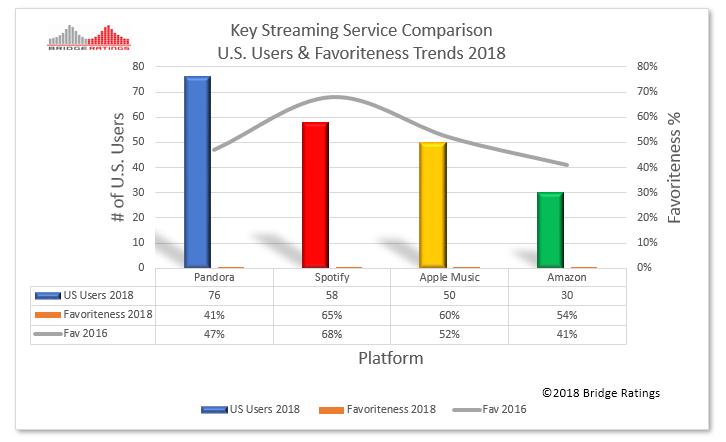 Pandora v Spotify vs Apple User Trends 11.2018..png