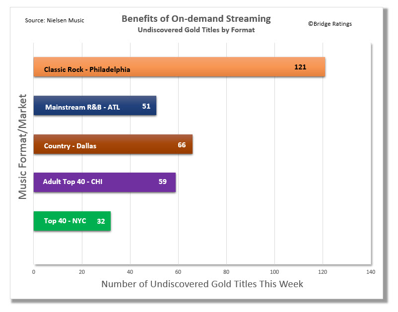 The Benefits of On-demand Streaming Research