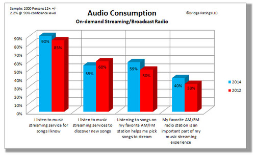 How Radio Uses Streaming Research