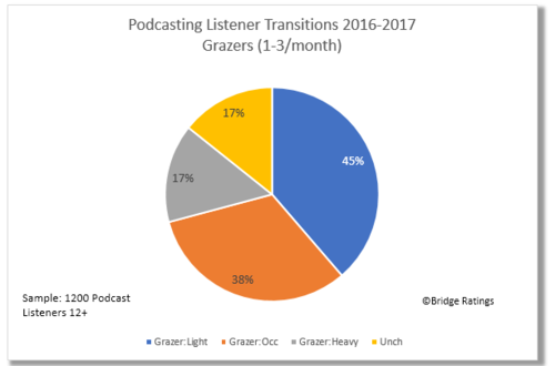 The Podcasting Report