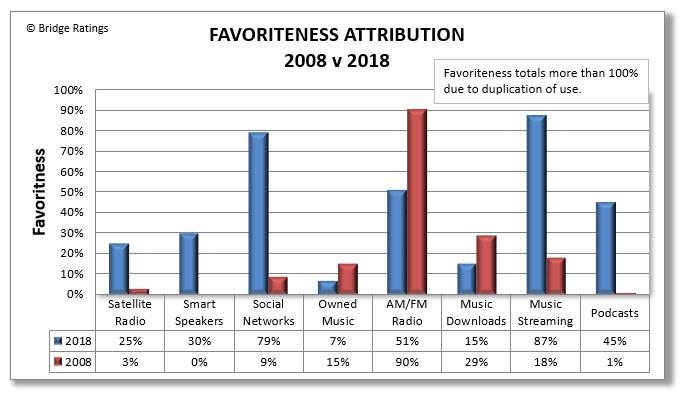 Favoriteness Attribution 2008-2018.jpg