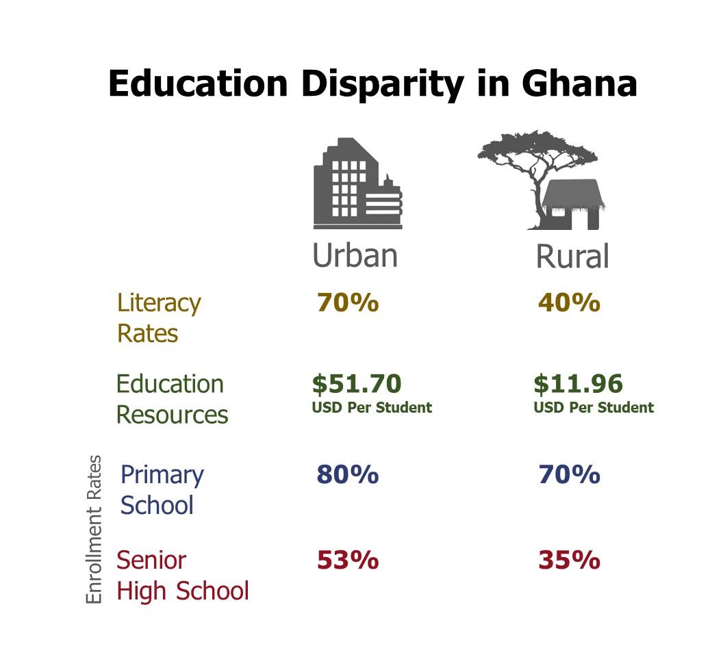 https://www.epdc.org/sites/default/files/documents/Ghana_coreusaid.pdf