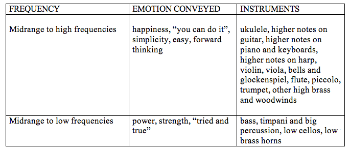 Frequencies to emotions chart