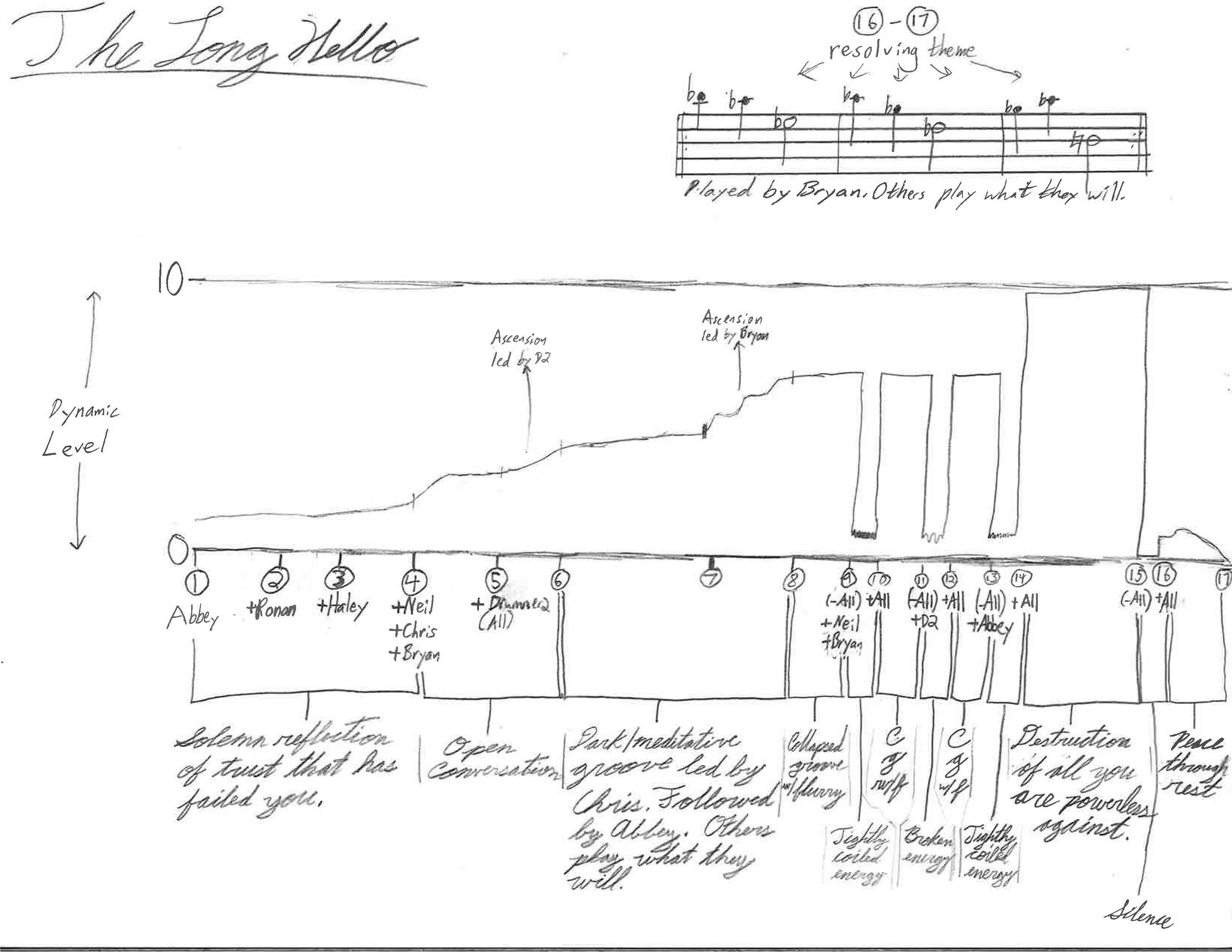 Graphic score for this Sunday's performance, curated by Bryan Lineberry