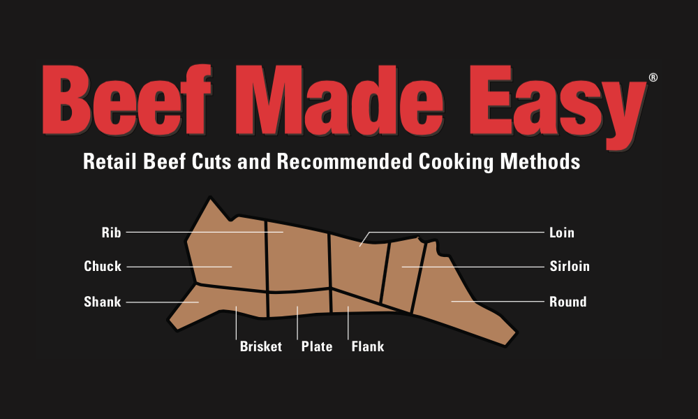 Cuts of Beef: Provided by the    Beef Check Off