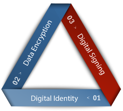 security-triangle-680x616.png