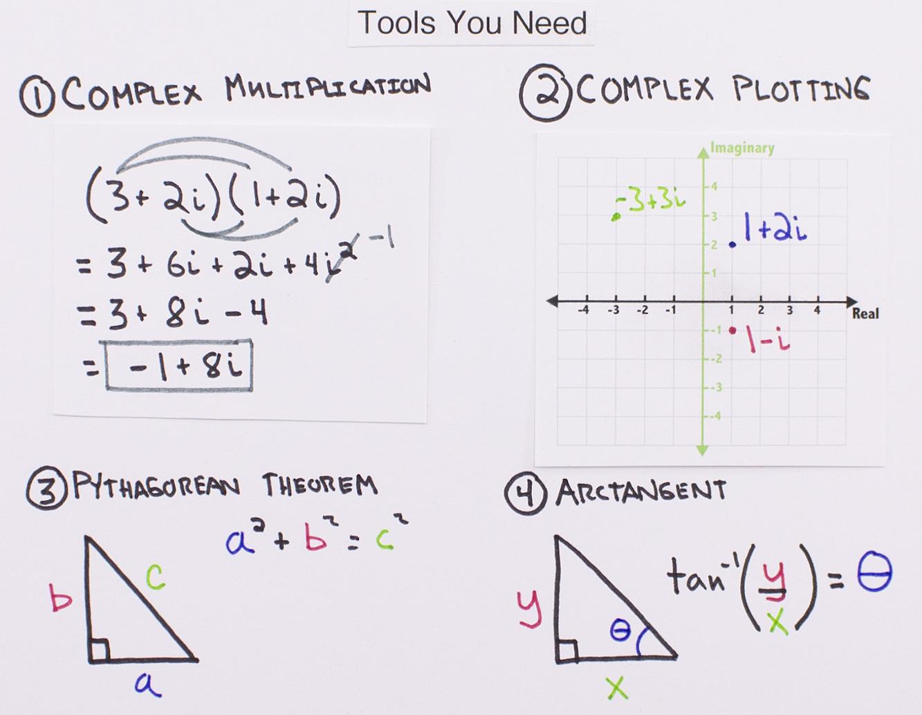 Figure 1. Tools you need.