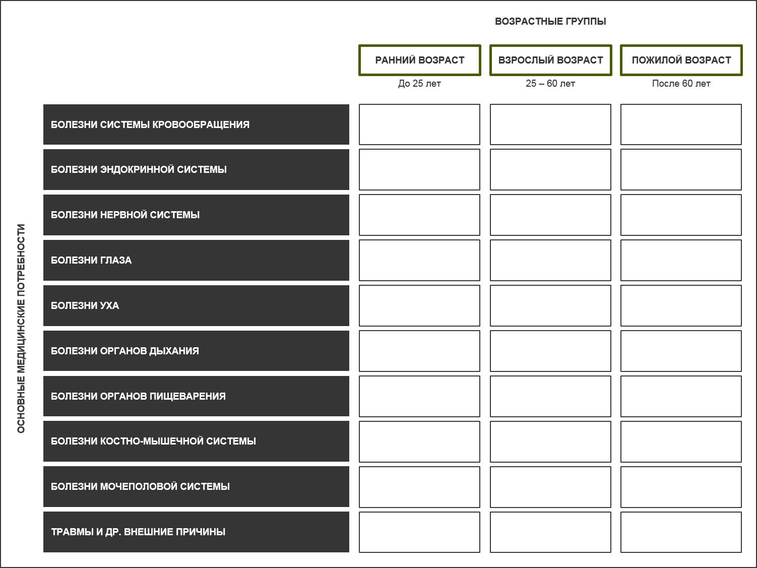 В этом упрощенном примере рыночной матрицы каждаяклетка представляет потенциальную нишудля роста бизнеса (например, частной клиники).