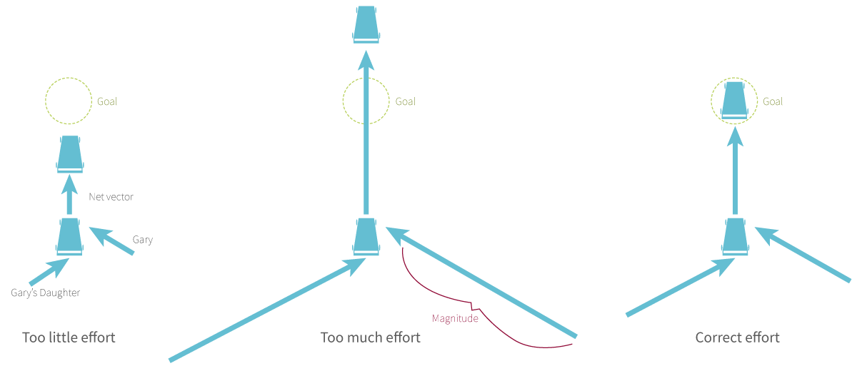Figure 1: Illustrating the importance of magnitude combined with direction for acheiving goals. Too little or too much effort results in missed goals. Having the correct magnitude leads to efficiently achieve goals.