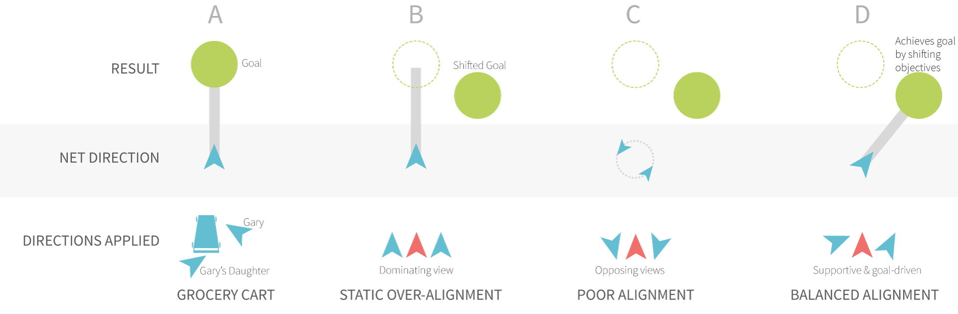 Figure 1. Highlighting the importance of aligning direction to ensure that goals are achieved.