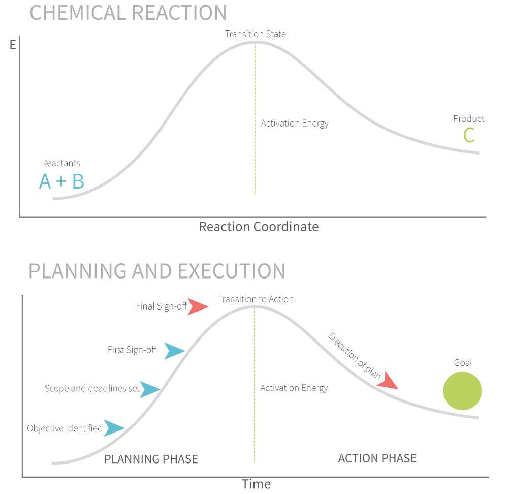 Figure 1. The analogy between activation energy and chemical reactions to planning and execution in business. Never forget to set plans into motion when the time is right.