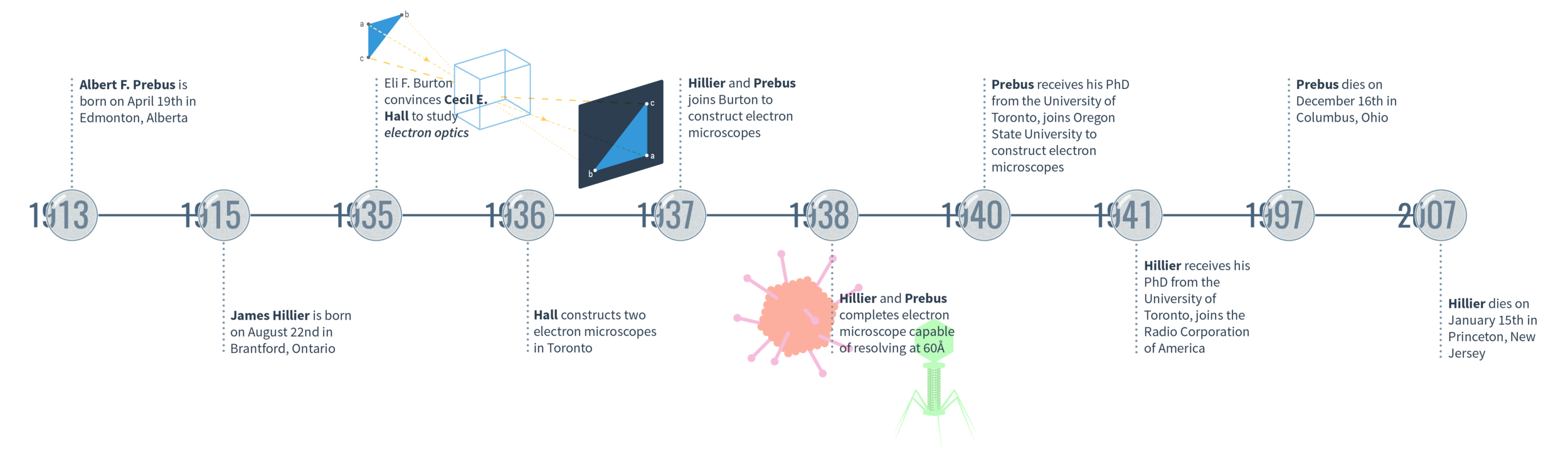 Figure 4. A timeline of significant events in electron microscopy development with an emphasis on Hillier and Prebus.