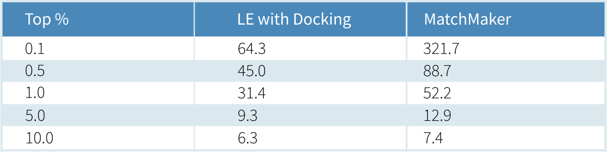 Table 1: Comparison of ranking performance between traditional Ligand Express based on molecular docking and the MatchMaker deep learning method. Shown is the enrichment factor EFx for five different x, which is defined as the number of true positives in the top x ranks (as plotted in Figure 2) divided by the number expected for a random ranking (114·x, here).