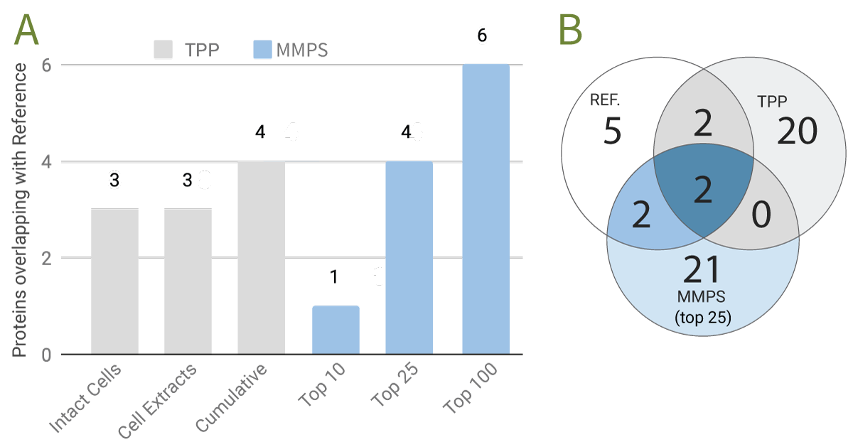 Figure 3: (A) The number of proteins interacting with panobinostat identified by either TPP or MMPS which overlap with the reference set. Extending MMPS to the top 100 predictions results in the identification of 6 out of the 11 high confidence reference interactors. (B) The number of proteins interacting with panobinostat identified by either TPP or MMPS which overlap with the reference set. All three methods identified Histone deacetylase 2 (HDAC2) and Histone deacetylase 10 (HDAC10) as binders.