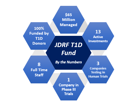 The JDRF T1D Fund.PNG