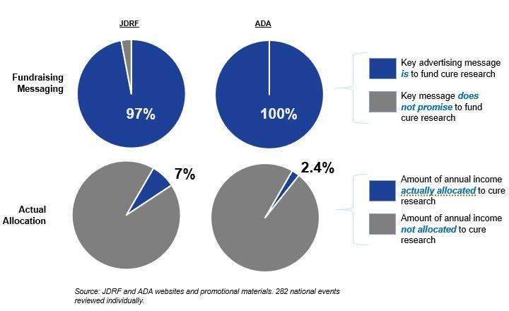 jdrf+ada+fundraising+chart.jpg