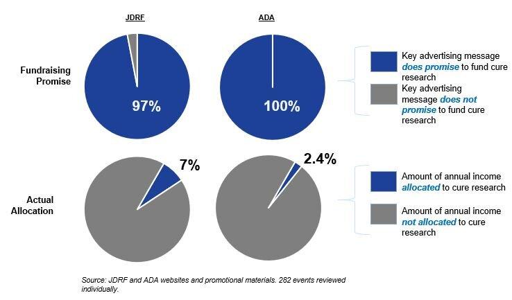 jdrf ada fundraising chart updated.JPG