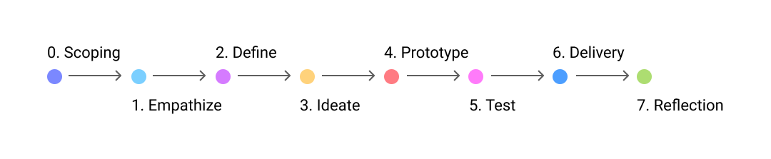 Mildly customized Stanford's design thinking process