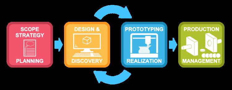 Product-Development-Process.png