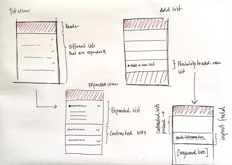 Initial thinking around the design and layout.