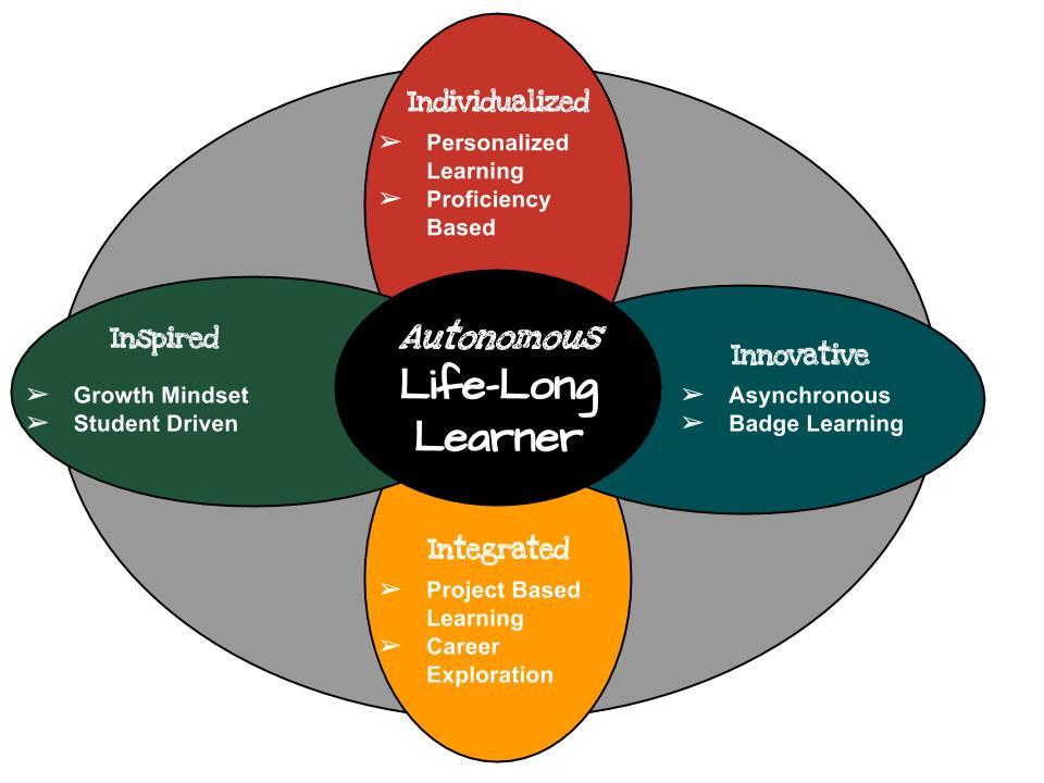 Chart of Lifelong Learner