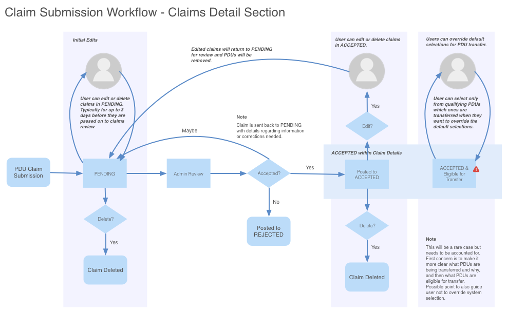 Claim Submission Workflow.png