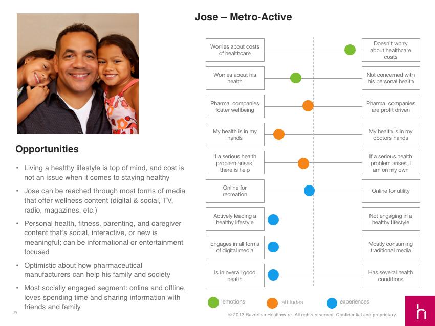 Jose - Metro-Active