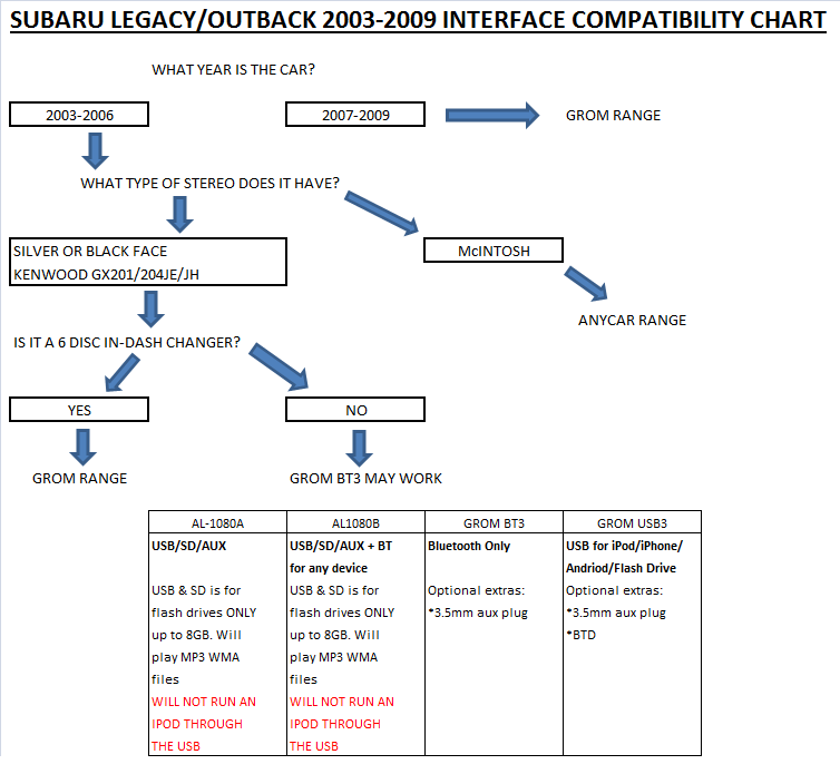 subaru anycar flow chart 2017.png