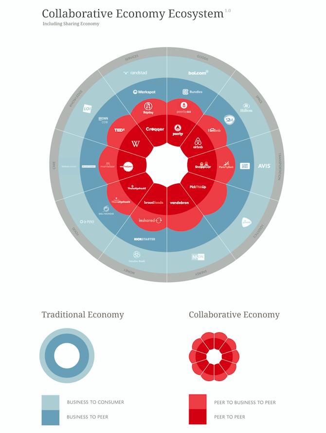 collaborative economy ecosystem