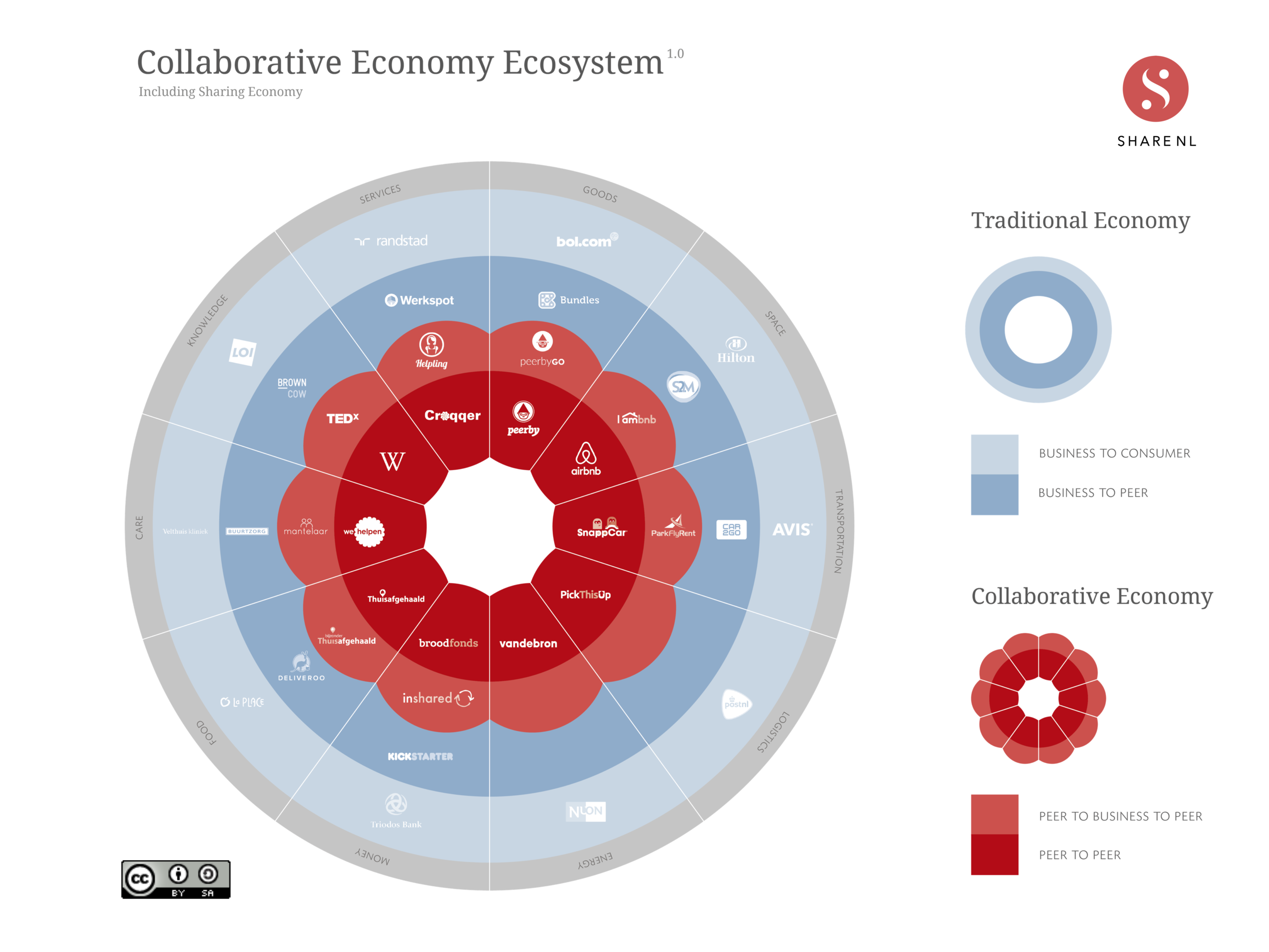 Collaborative economy ecosystem by shareNL can be reused, tweaked and shared under the   CC BY-SA 4.0 license  .