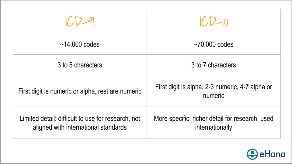 Summary of changes for ICD-10