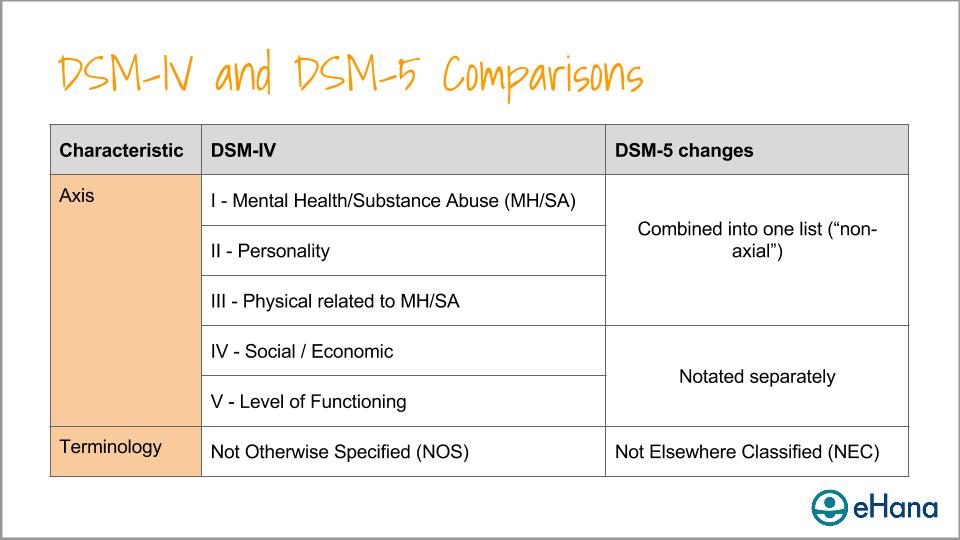 Comparison between DSM-IV and DSM-5