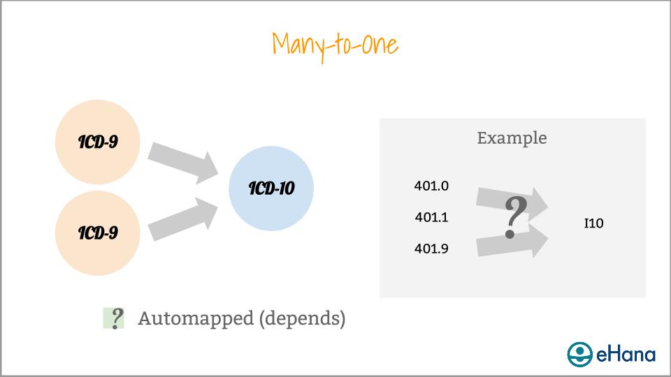 Copy of DSM-5 - ICD-10 Webinar Presentation (used for website) (8).png