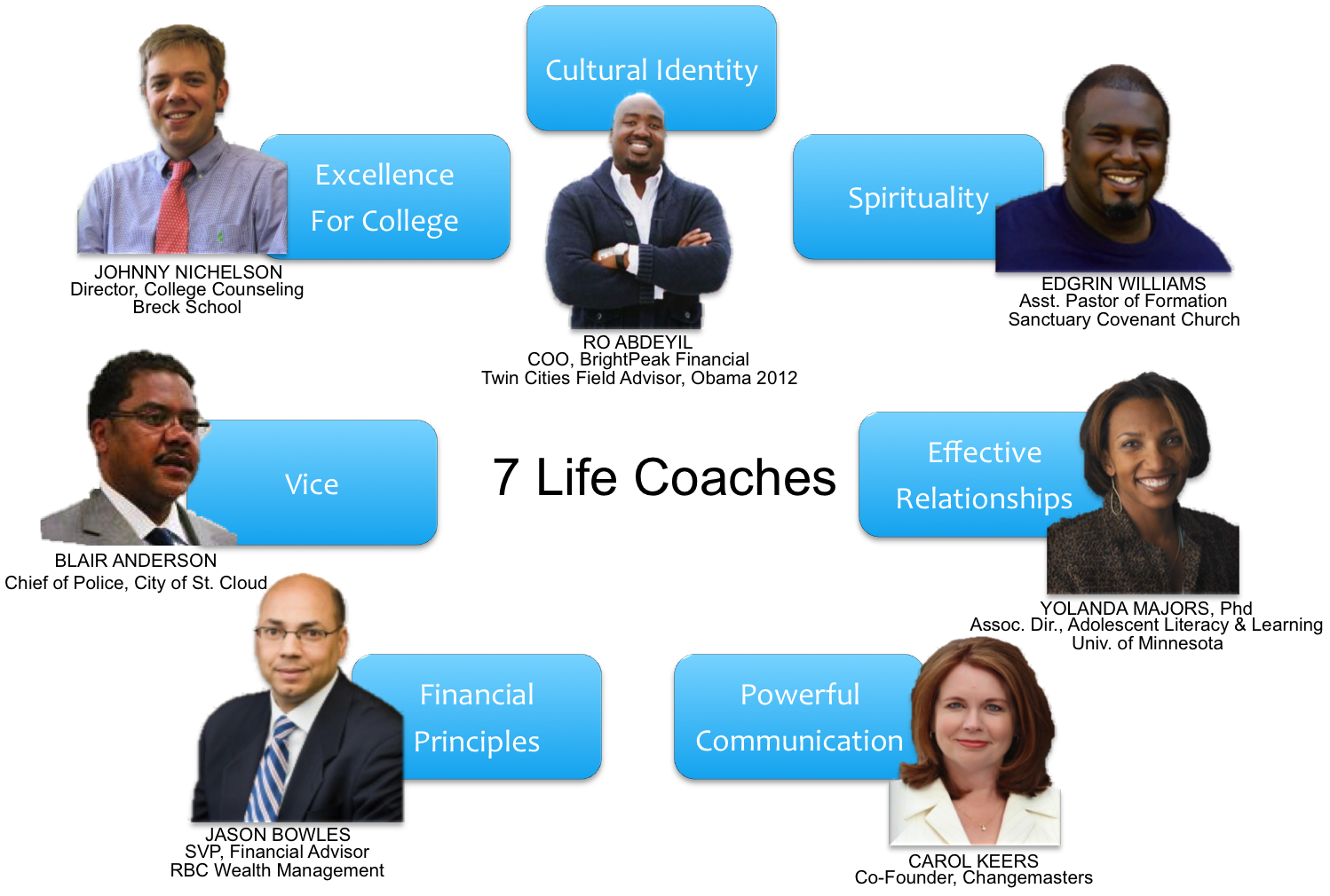 Moxie Project Coaches.png