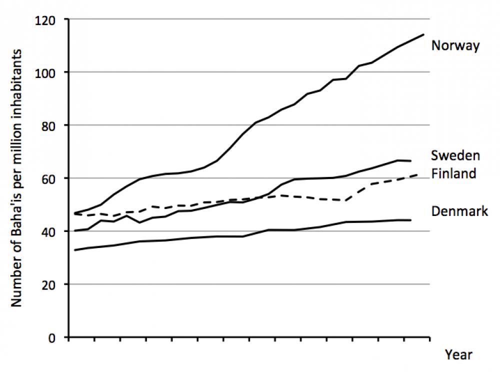 Norge har det høyeste antall baha'ier per million innbyggere, Sverige følger deretter, videre Finland og til slutt Danmark.