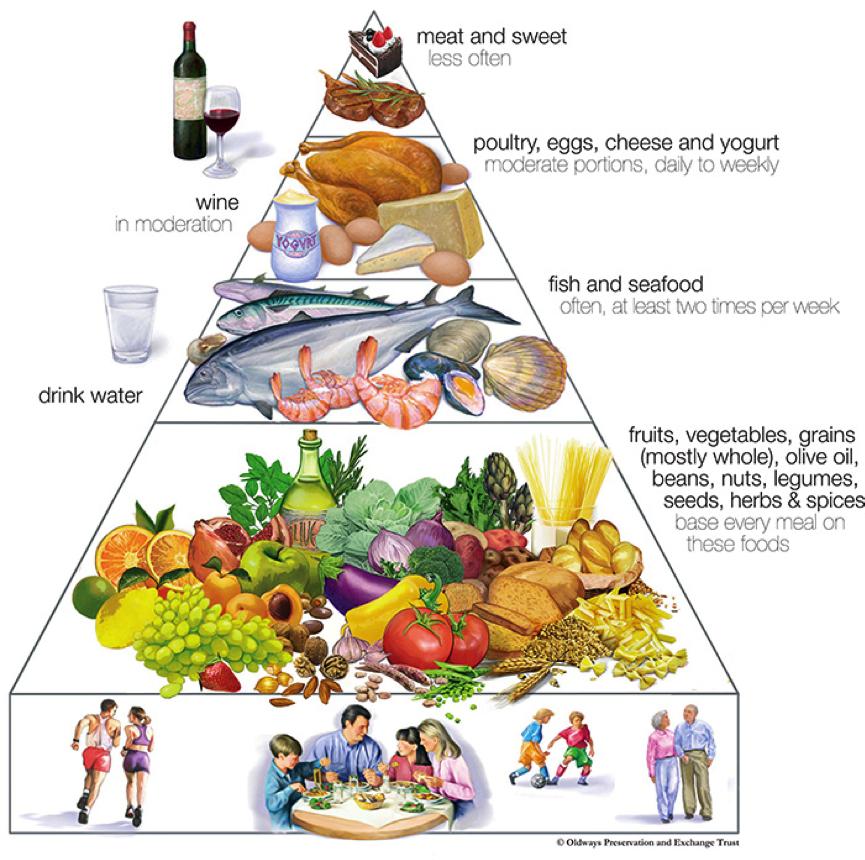 The Mediterranean Lifestyle. [ Image Source ]