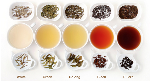 Pu erh (Pu'er - 普洱) is an exampleof black fermented tea frequently consumed by Chinese populations.[ Image Source ]