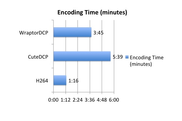 Test Encoding timesfrom a 4K ProRes XQ to 2K DCP \ 1080p H264
