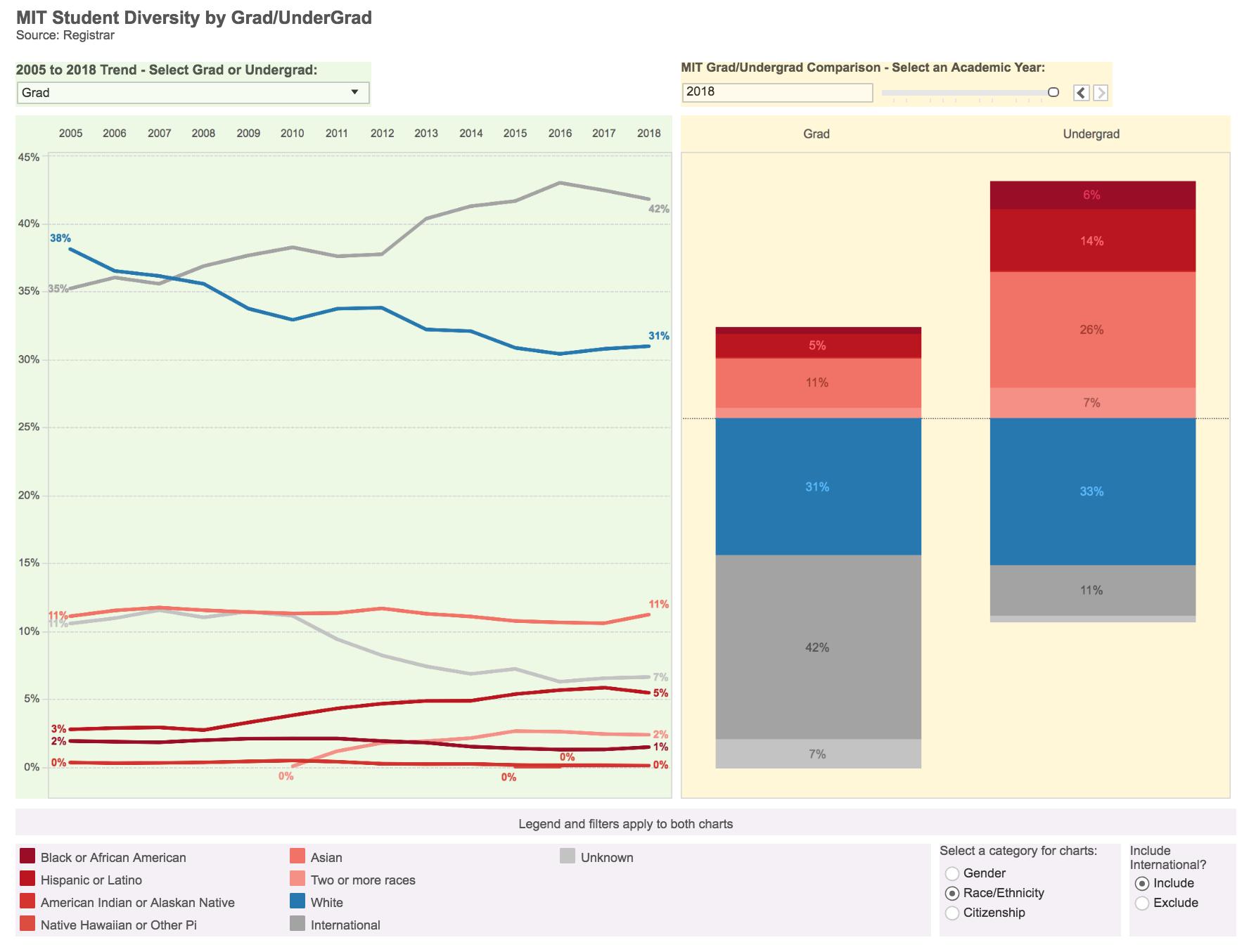 source: MIT Diversity Dashboard (http://web.mit.edu/ir/pop/diversity.html)