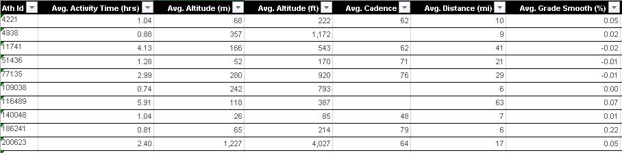 One row per user -- one column per summary metric