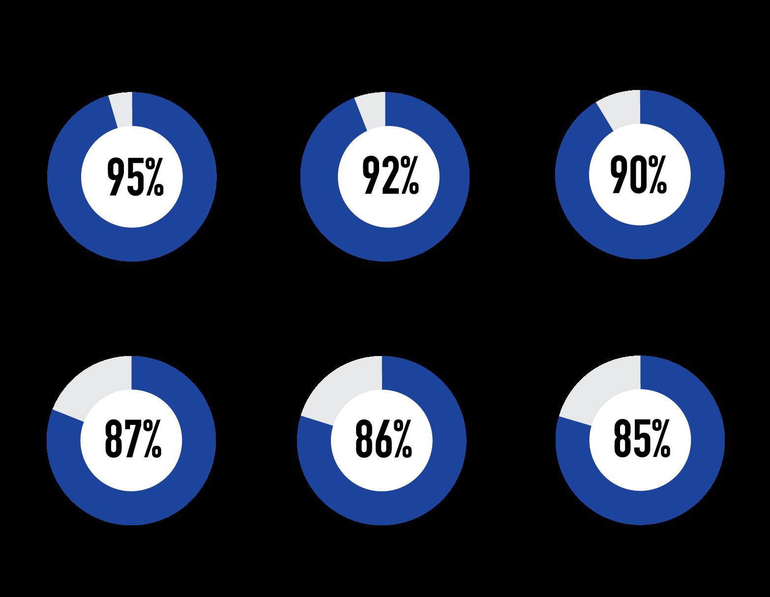 Client Satisfaction Rates: Results of 2014 Client Survey