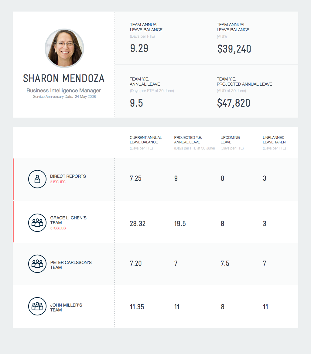 Sharon manages 3 direct reports, each of which manages their own team(s).  Sharon can see the health of her own team by looking at her direct reports aggregate.  She can see how her managers are doing by looking at their team aggregates.