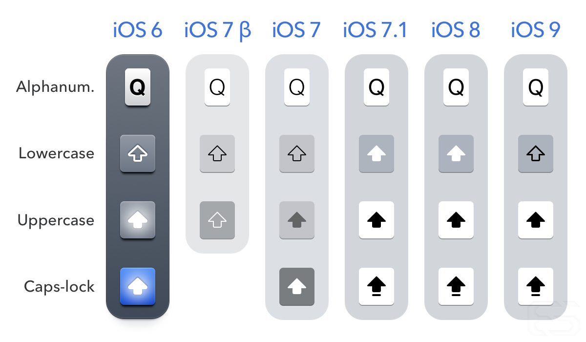 Devolution of the iOS keyboard. (Note: I include the iOS 8 keyboard in this graphic to illustrate that Apple felt it was acceptable for users to use the faulty shift key for two years, despite its ambiguous rendering having provoked confusion among the vast majority of users.