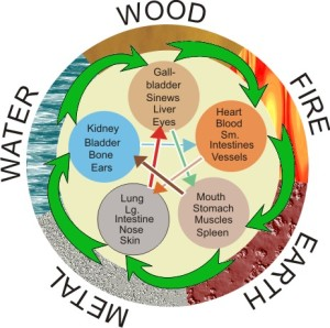 From http://www.naturehealth.com.au/what-is-qi-gong/aspects-of-qi-gong/understanding-the-five-elements/