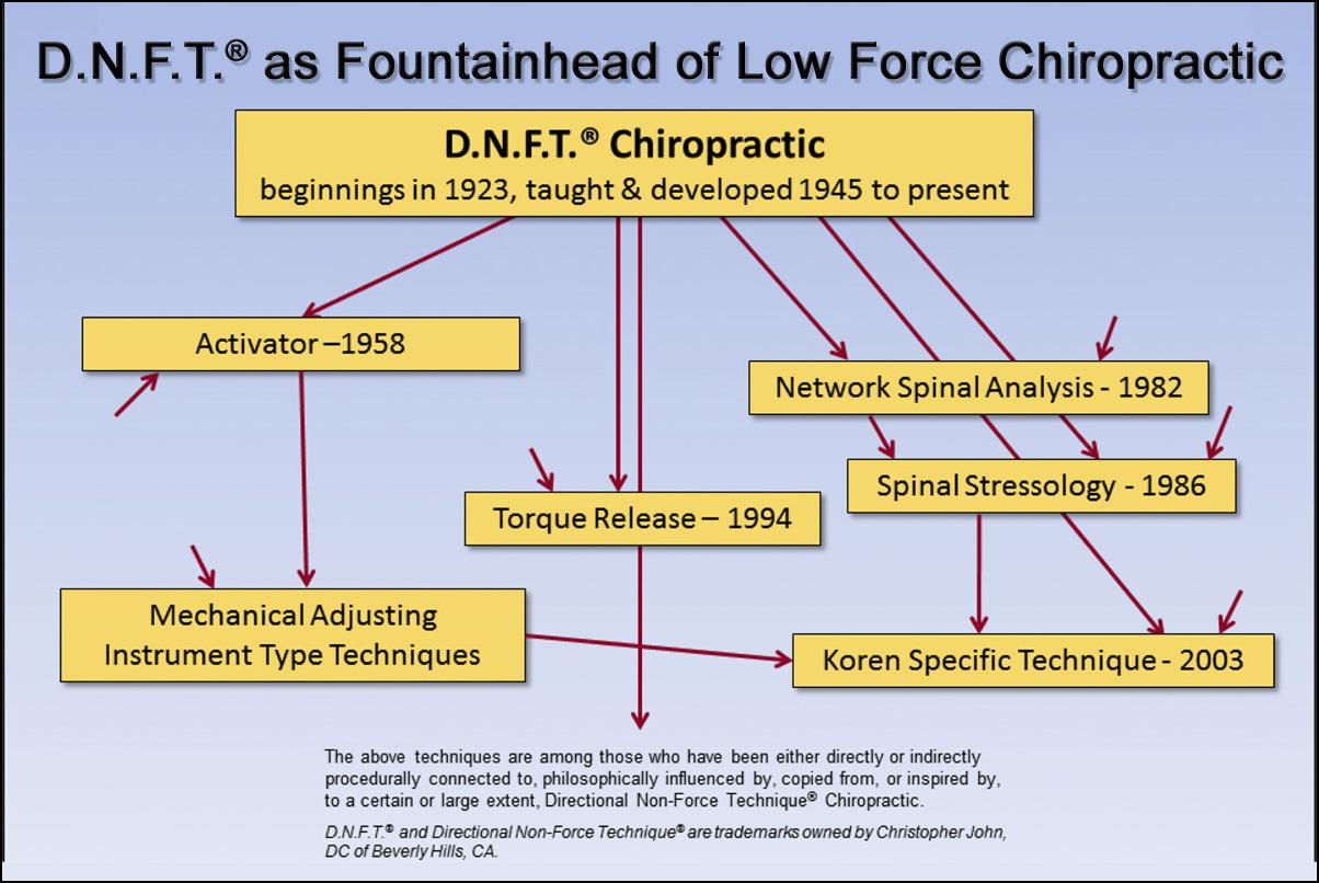 DNFT the original low force method