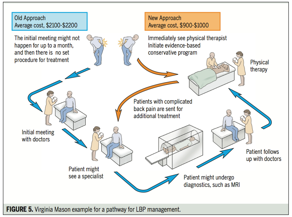 Diagram to help depict the path a patient can take. I do not have the research for the numbers provided here.